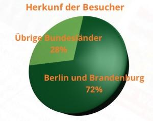 Die meisten Leser der Eichwalder Nachrichten kommen aus Berlin und Brandenburg.