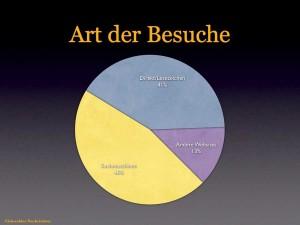 Die meisten Leser finden die Eichwalder Nachrichten über Suchmaschinen. (Grafik: jl)