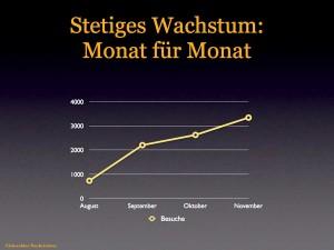 Anzahl monatlicher Besuche der Eichwalder Nachrichten im August bis Ende November 2010. (Grafik: jl)