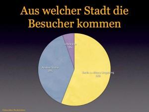 Die meisten Besucher kommen aus Berlin und der näheren Umgebung. (Grafik: jl)