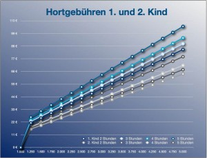 Diagramm der Gebühren für die Betreuung im Hort für das 1. und 2. Kind. (Grafik: Jörg Levermann)