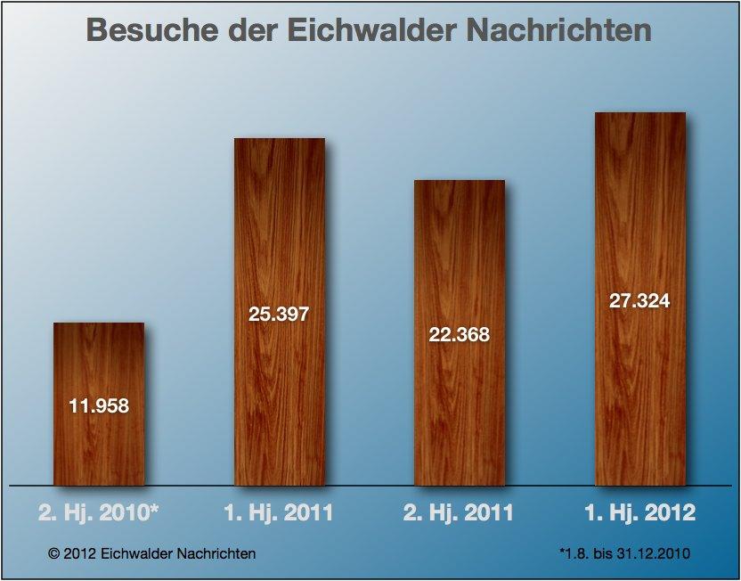 Entwicklung der Webzugriffe auf die Eichwalder Nachrichten von August 2010 bis Ende Juni 2012. (Grafik: Eichwalder Nachrichten)
