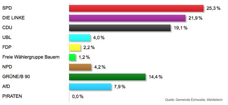 Vorläufiges Endergebnis zur Kreistagswahl in Eichwalde. (Quelle: Gemeinde Eichwalde, Wahlleiterin)