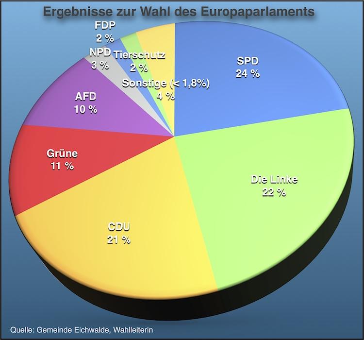 Die Ergebnisse zur Europawahl in der Übersicht. Die SPD liegt mit 24 Prozent der Wählerstimmen noch vor den Linken und der CDU. (Quelle: Gemeinde Eichwalde, Grafik: Jörg Levermann)