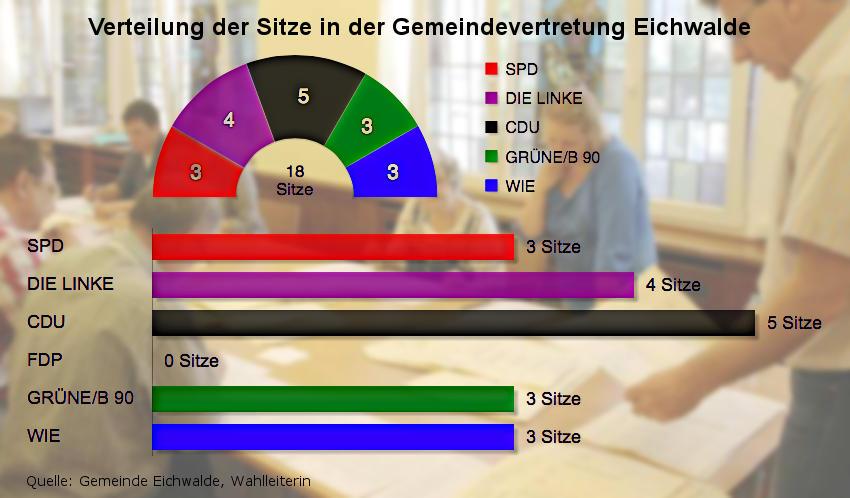 Verteilung der Sitze in der künftigen Gemeindevertretung. (Quelle: Gemeinde Eichwalde, Wahlleiterin)