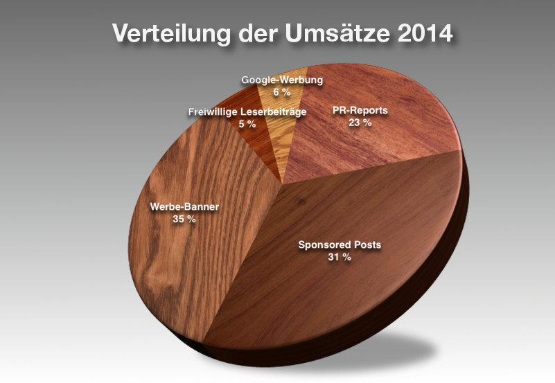 Die Grafik zeigt, wie sich die Umsätze der Eichwalder Nachrichten im Jahr 2014 verteilten: 5 % freiwillige Leserbeiträge, 6 % Google-Werbung, 23 % PR-Reports, 31 % Sponsored Posts und 35 % selbst vermarktete Werbebanner.